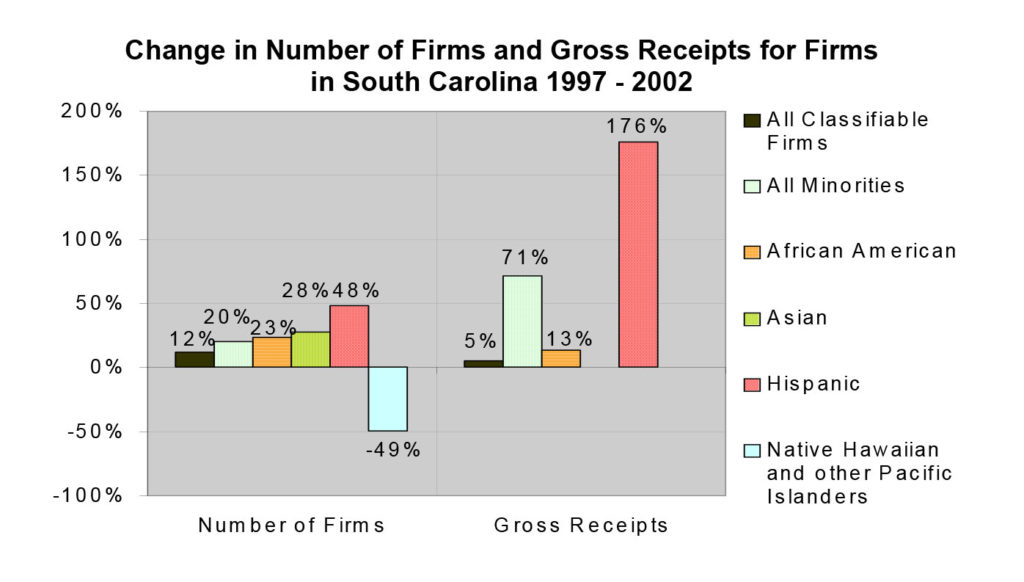 The State of Minority Business: South Carolina